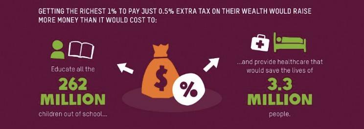 Oxfam: De økonomiske ulikhetene i verden er ute av kontroll
